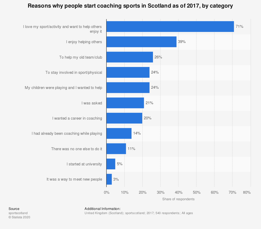 Statistic: Reasons why people start coaching sports in Scotland as of 2017, by category | Statista