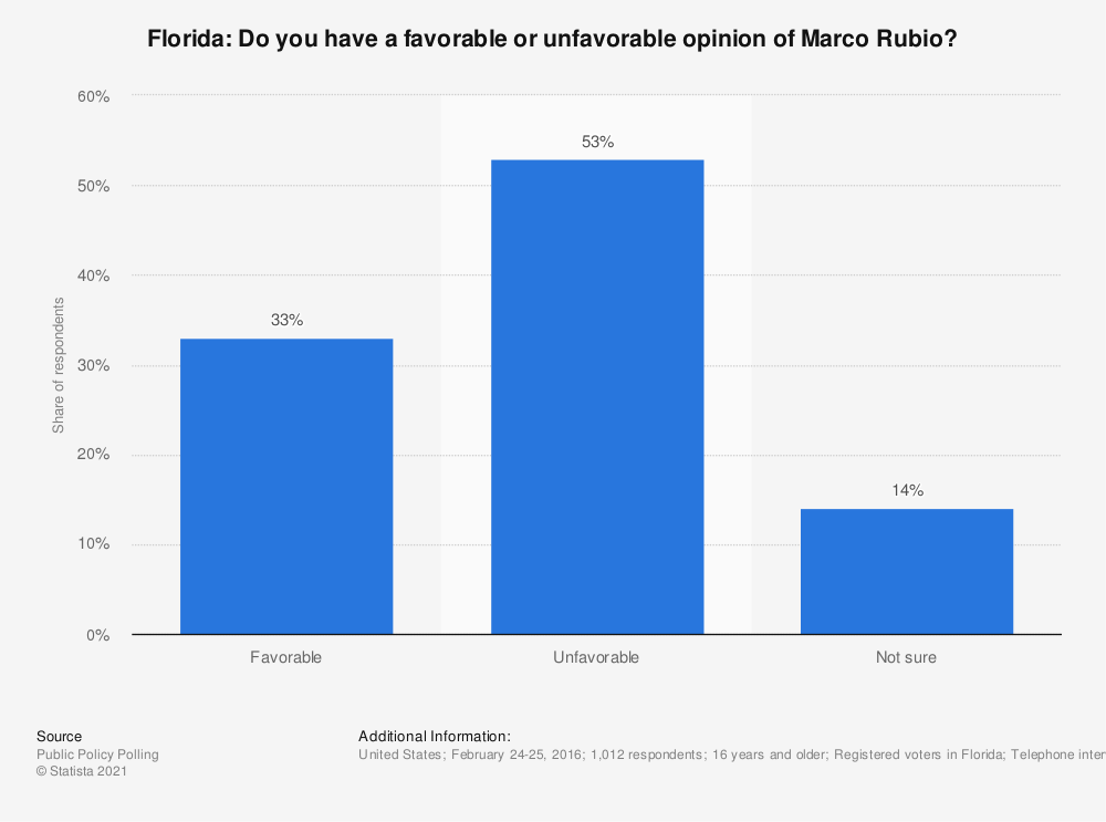 Statistic: Florida: Do you have a favorable or unfavorable opinion of Marco Rubio? | Statista