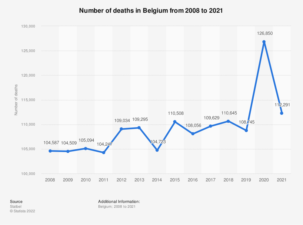 Statistic: Number of deaths in Belgium from 2008 to 2018 | Statista