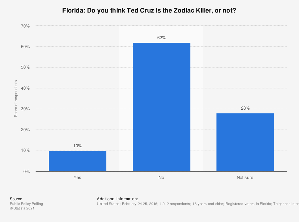 Statistic: Florida: Do you think Ted Cruz is the Zodiac Killer, or not? | Statista