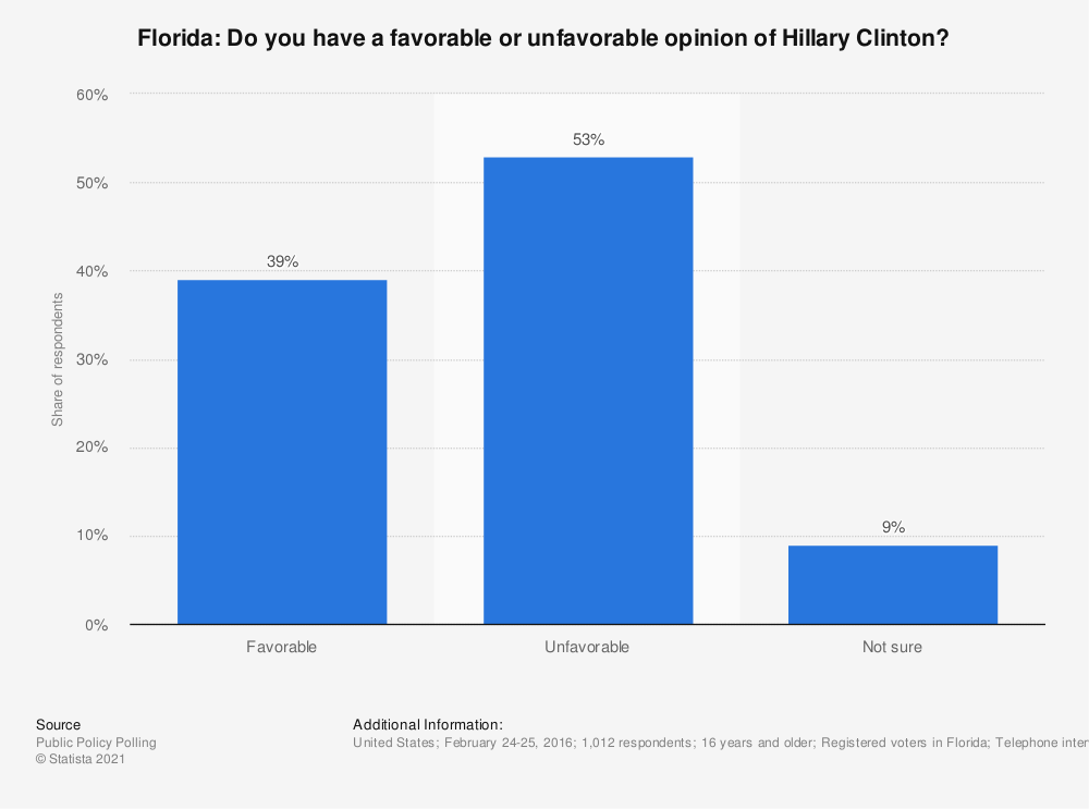 Statistic: Florida: Do you have a favorable or unfavorable opinion of Hillary Clinton? | Statista
