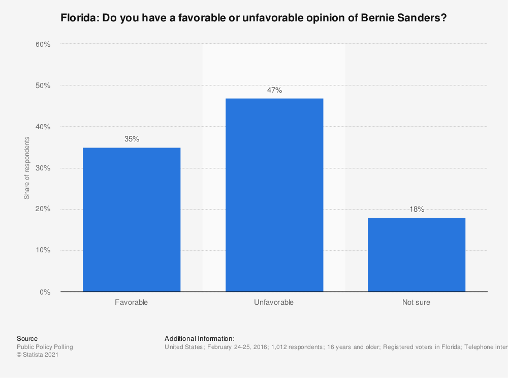 Statistic: Florida: Do you have a favorable or unfavorable opinion of Bernie Sanders? | Statista