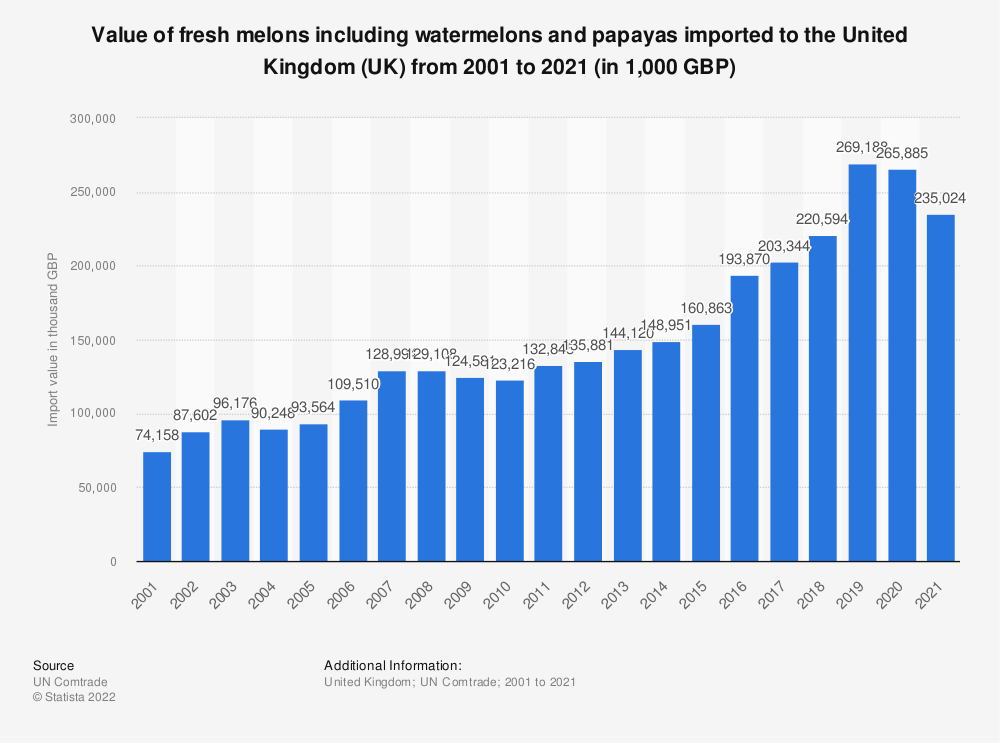Statistic: Value of fresh melons including watermelons and papayas imported to the United Kingdom (UK) from 2001 to 2019 (in 1,000 GBP)   Statista