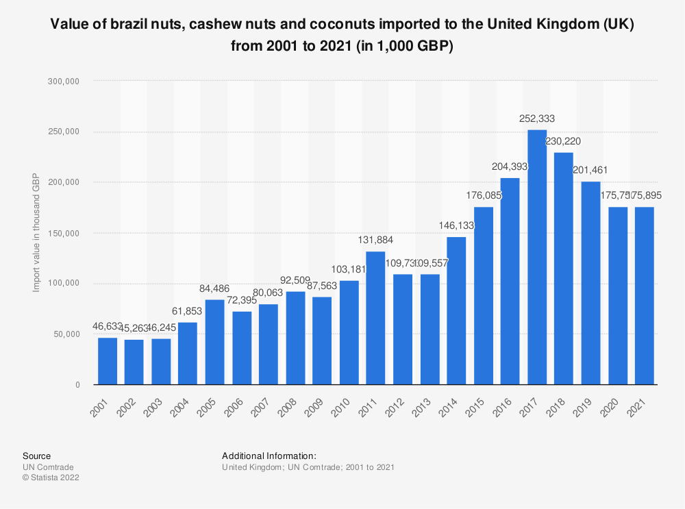Statistic: Value of brazil nuts, cashew nuts and coconuts imported to the United Kingdom (UK) from 2001 to 2019 (in 1,000 GBP) | Statista
