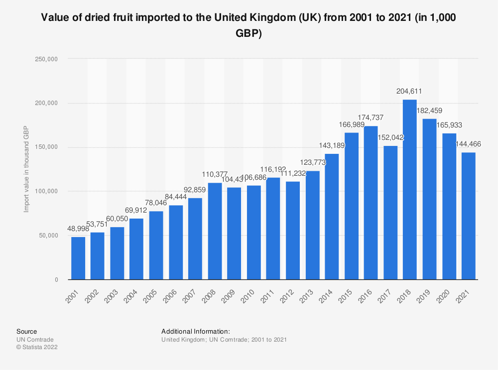Dried fruit UK import value 2001-2018 | Statista