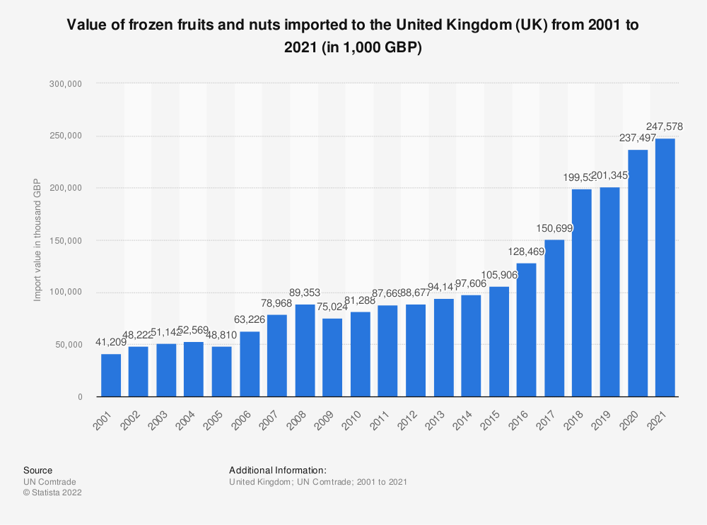 Statistic: Value of frozen fruits and nuts imported to the United Kingdom (UK) from 2001 to 2019 (in 1,000 GBP) | Statista