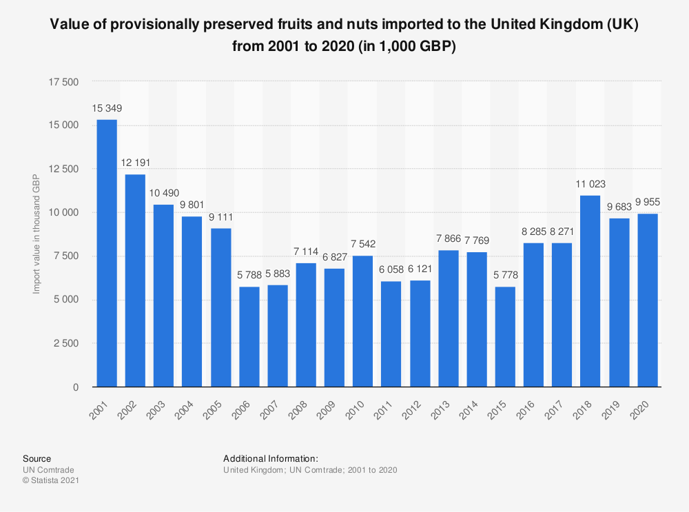 Statistic: Value of provisionally preserved fruits and nuts imported to the United Kingdom (UK) from 2001 to 2019 s(in 1,000 GBP) | Statista