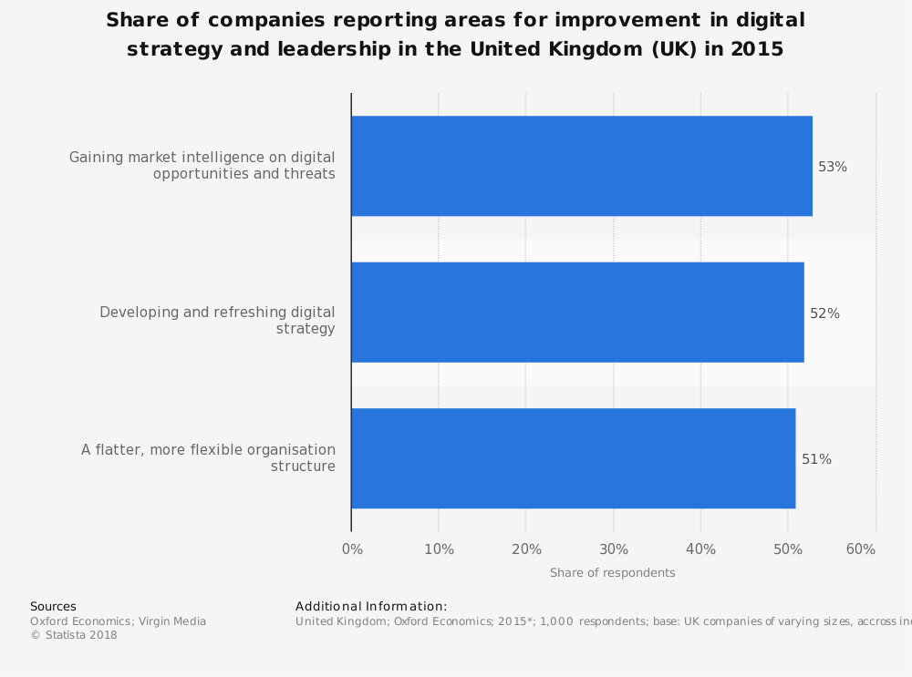 Statistic: Share of companies reporting areas for improvement in digital strategy and leadership in the United Kingdom (UK) in 2015 | Statista