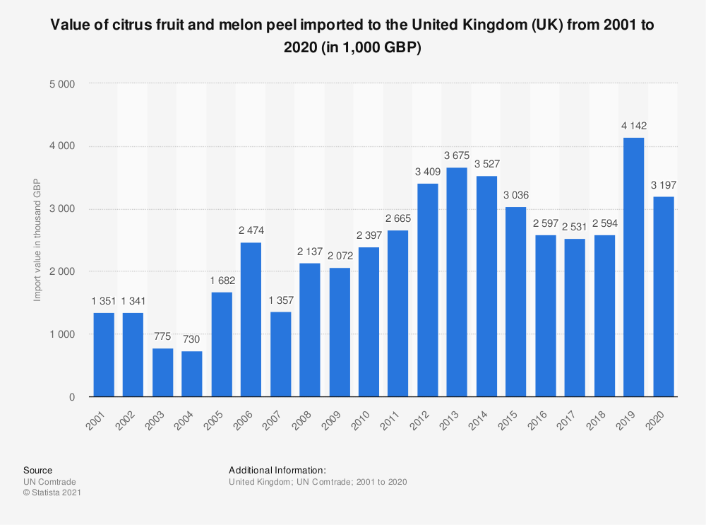 Statistic: Value of citrus fruit and melon peel imported to the United Kingdom (UK) from 2001 to 2019 (in 1,000 GBP) | Statista