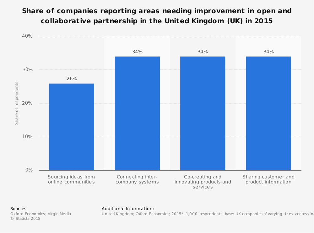 Statistic: Share of companies reporting areas needing improvement in open and collaborative partnership in the United Kingdom (UK) in 2015 | Statista