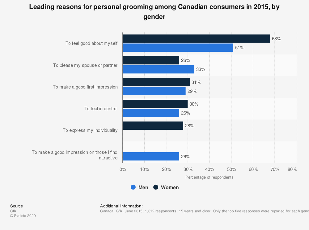 Statistic: Leading reasons for personal grooming among Canadian consumers in 2015, by gender | Statista