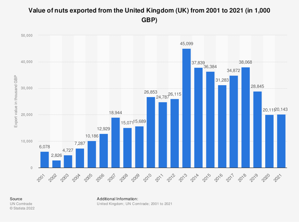 Statistic: Value of nuts exported from the United Kingdom (UK) from 2001 to 2020 (in 1,000 GBP) | Statista