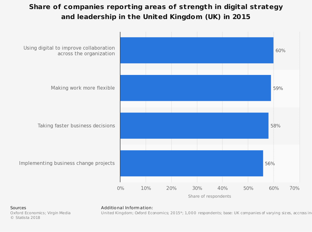 Statistic: Share of companies reporting areas of strength in digital strategy and leadership in the United Kingdom (UK) in 2015 | Statista