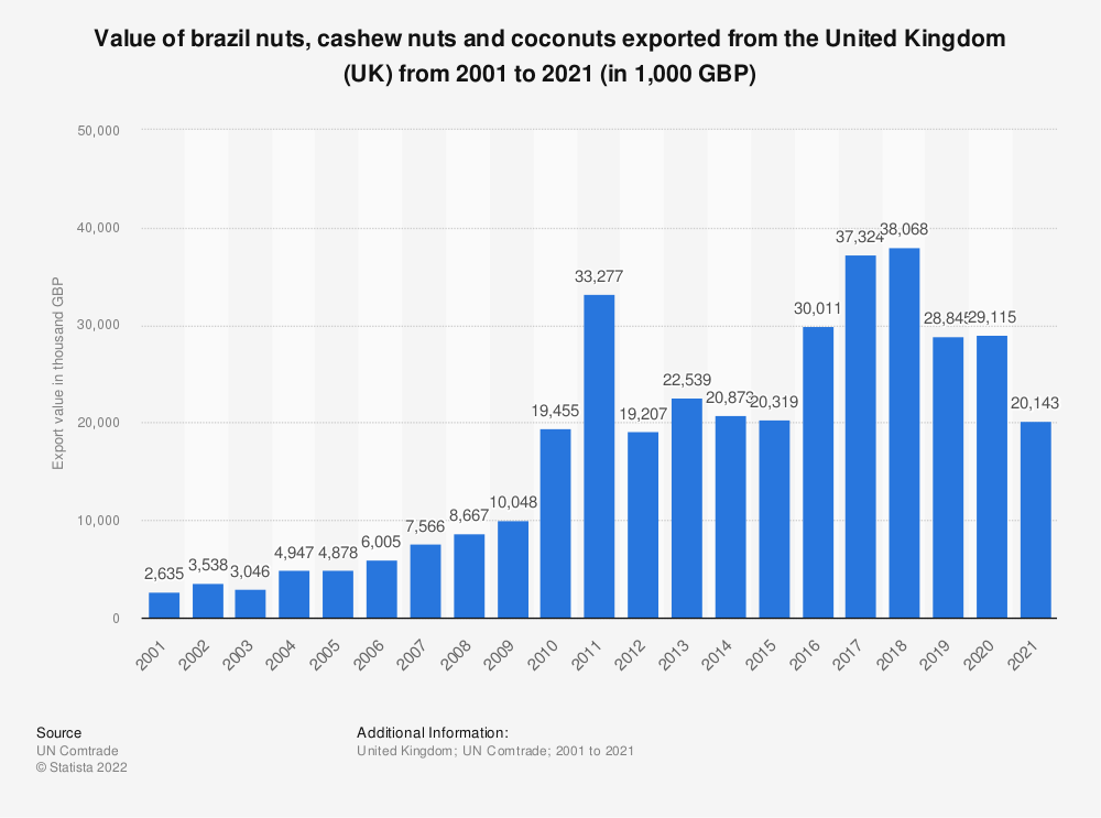 Statistic: Value of brazil nuts, cashew nuts and coconuts exported from the United Kingdom (UK) from 2001 to 2018 (in 1,000 GBP) | Statista