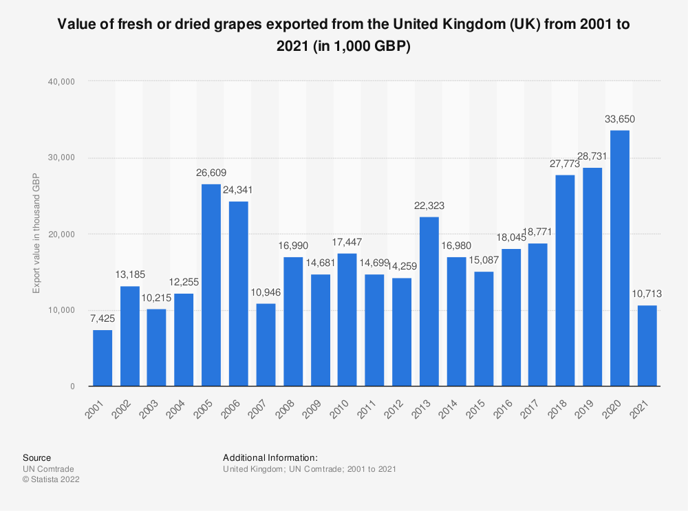 Statistic: Value of fresh or dried grapes exported from the United Kingdom (UK) from 2001 to 2020 (in 1,000 GBP) | Statista