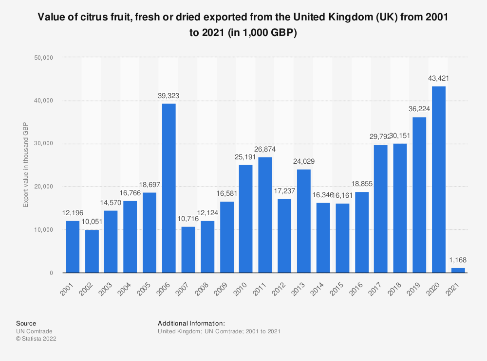 Statistic: Value of citrus fruit, fresh or dried exported from the United Kingdom (UK) from 2001 to 2018 (in 1,000 GBP) | Statista
