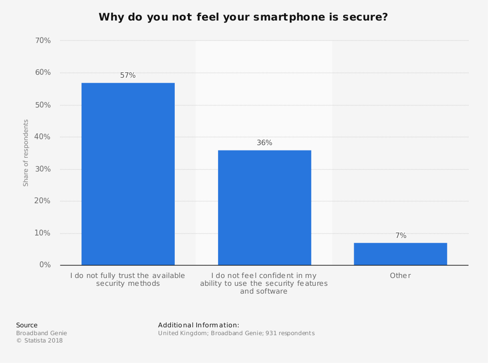 Statistic: Why do you not feel your smartphone is secure? | Statista