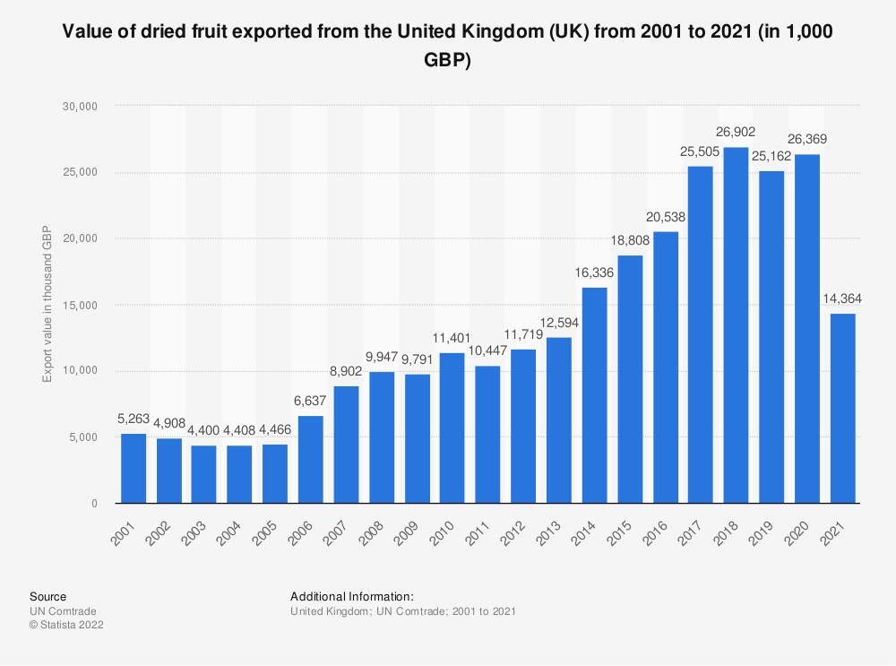 Statistic: Value of dried fruit exported from the United Kingdom (UK) from 2001 to 2019 (in 1,000 GBP) | Statista