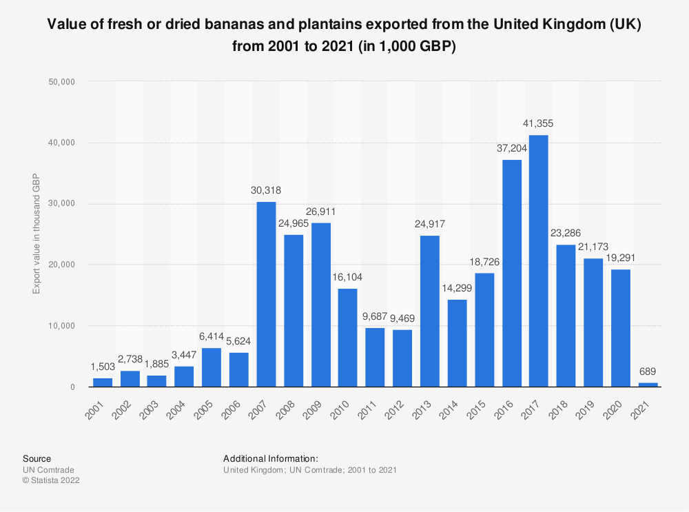 Statistic: Value of fresh or dried bananas and plantains exported from the United Kingdom (UK) from 2001 to 2020 (in 1,000 GBP) | Statista