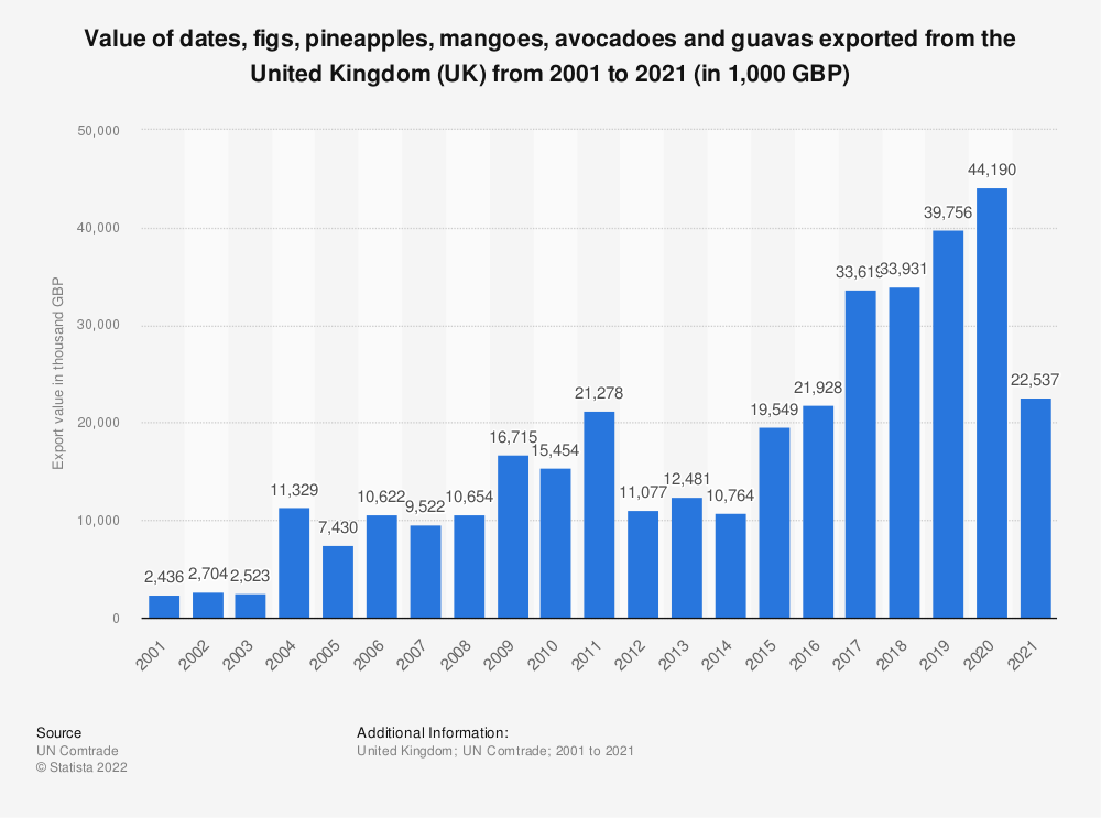 Statistic: Value of dates, figs, pineapples, mangoes, avocadoes and guavas exported from the United Kingdom (UK) from 2001 to 2020 (in 1,000 GBP) | Statista