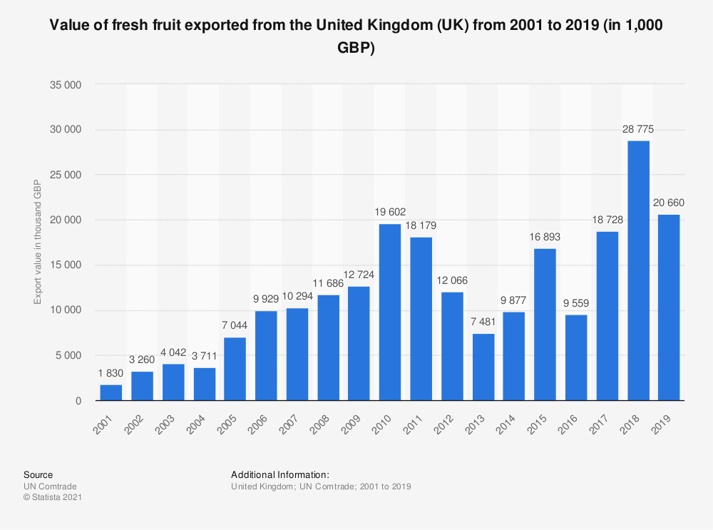 Statistic: Value of fresh fruit exported from the United Kingdom (UK) from 2001 to 2018 (in 1,000 GBP) | Statista