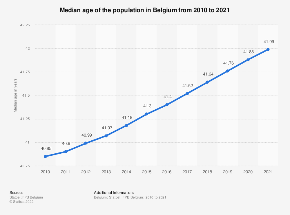 Statistic: Median age of the population in Belgium from 2010 to 2020* | Statista