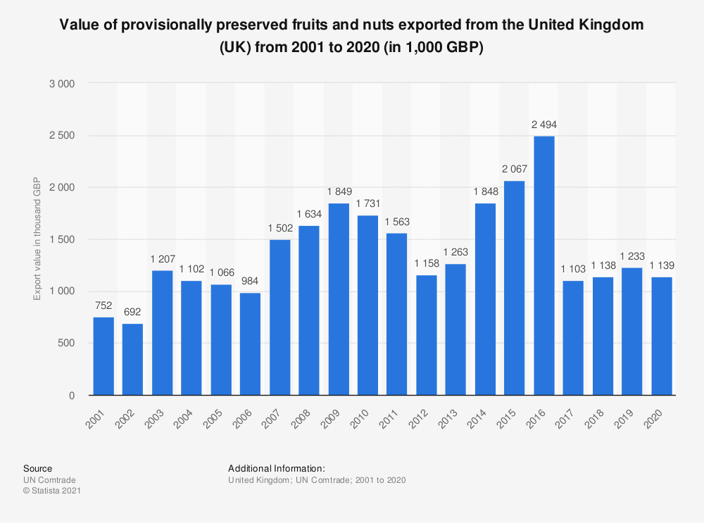 Statistic: Value of provisionally preserved fruits and nuts exported from the United Kingdom (UK) from 2001 to 2018 (in 1,000 GBP) | Statista