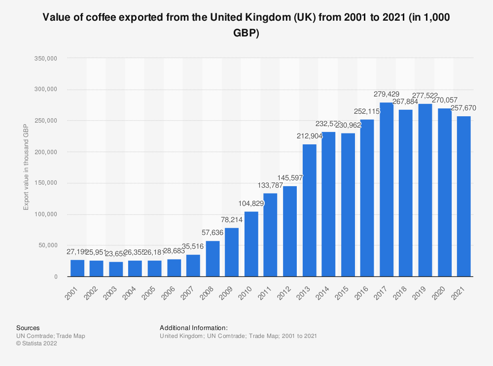 Statistic: Value of coffee exported from the United Kingdom (UK) from 2001 to 2018 (in 1,000 GBP) | Statista