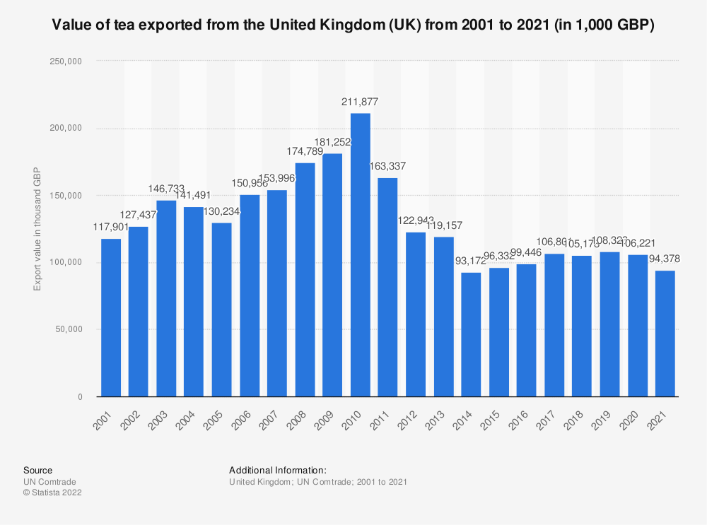 Statistic: Value of tea exported from the United Kingdom (UK) from 2001 to 2019 (in 1,000 GBP) | Statista