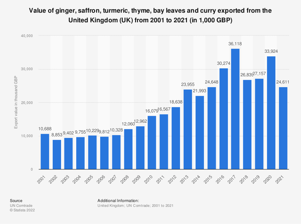 Statistic: Value of ginger, saffron, turmeric, thyme, bay leaves and curry exported from the United Kingdom (UK) from 2001 to 2020 (in 1,000 GBP) | Statista