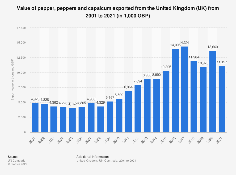 Statistic: Value of pepper, peppers and capsicum exported from the United Kingdom (UK) from 2001 to 2019 (in 1,000 GBP)   Statista