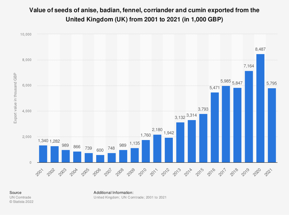 Statistic: Value of seeds of anise, badian, fennel, corriander and cumin exported from the United Kingdom (UK) from 2001 to 2020 (in 1,000 GBP) | Statista