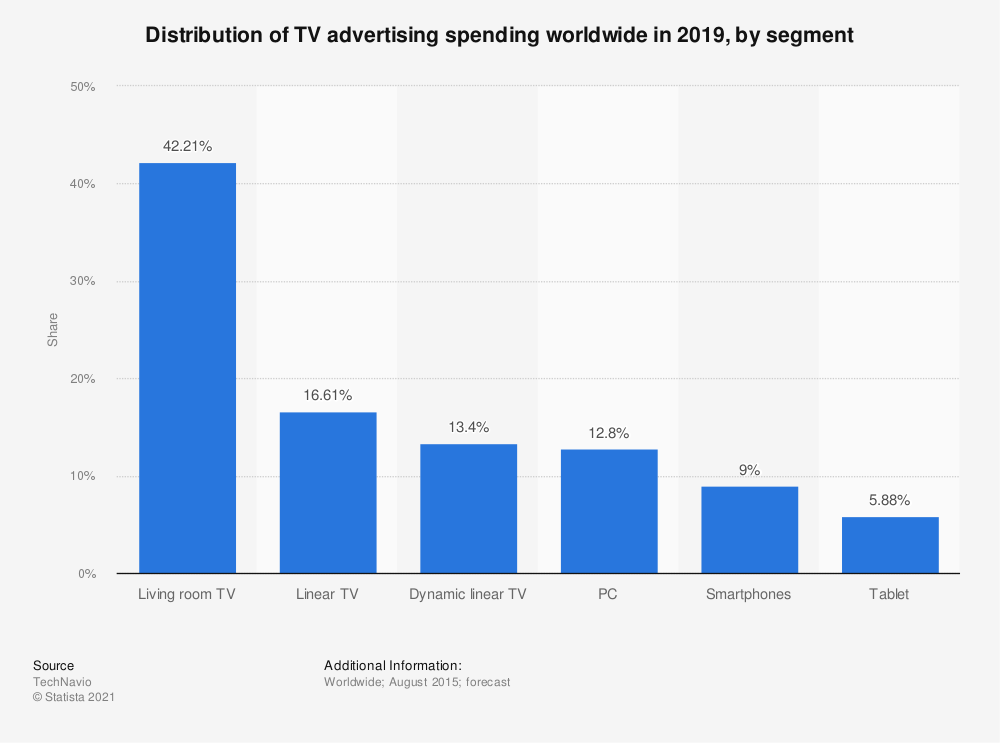 Statistic: Distribution of TV advertising spending worldwide in 2019, by segment | Statista