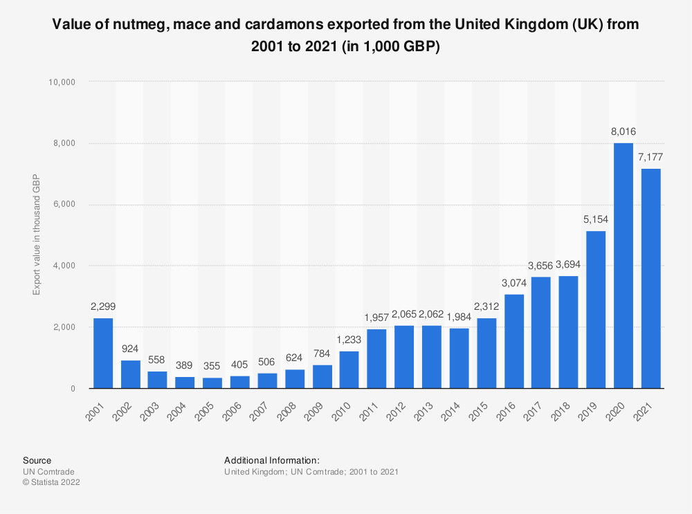 Statistic: Value of nutmeg, mace and cardamons exported from the United Kingdom (UK) from 2001 to 2020 (in 1,000 GBP) | Statista