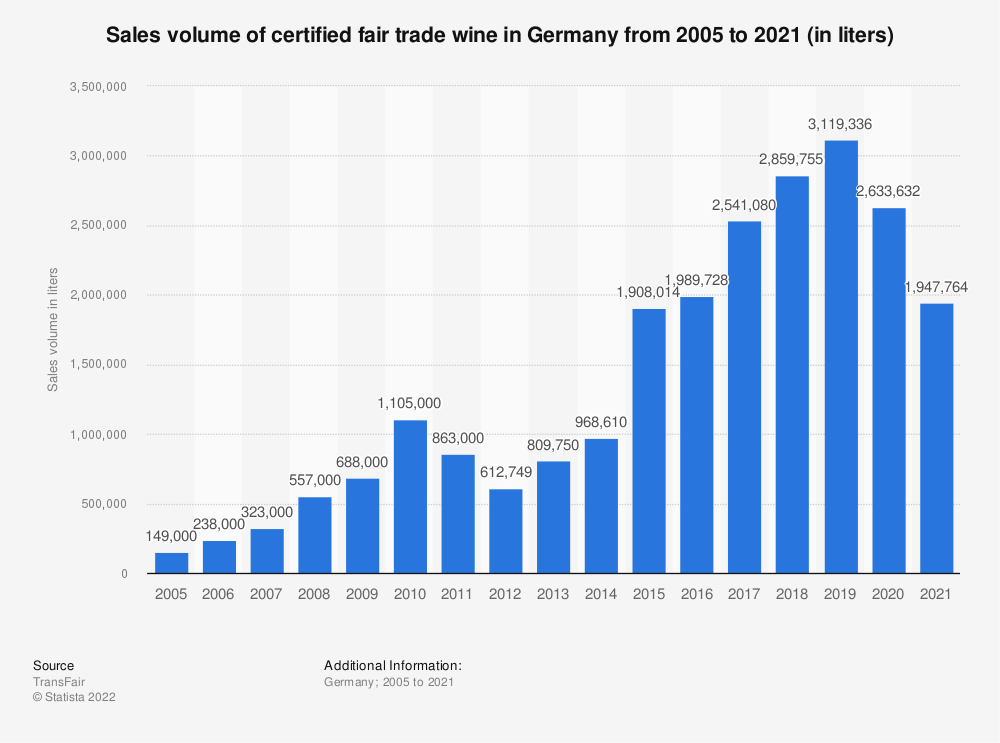 Statistic: Sales volume of certified fair trade wine in Germany from 2005 to 2019 (in liters) | Statista