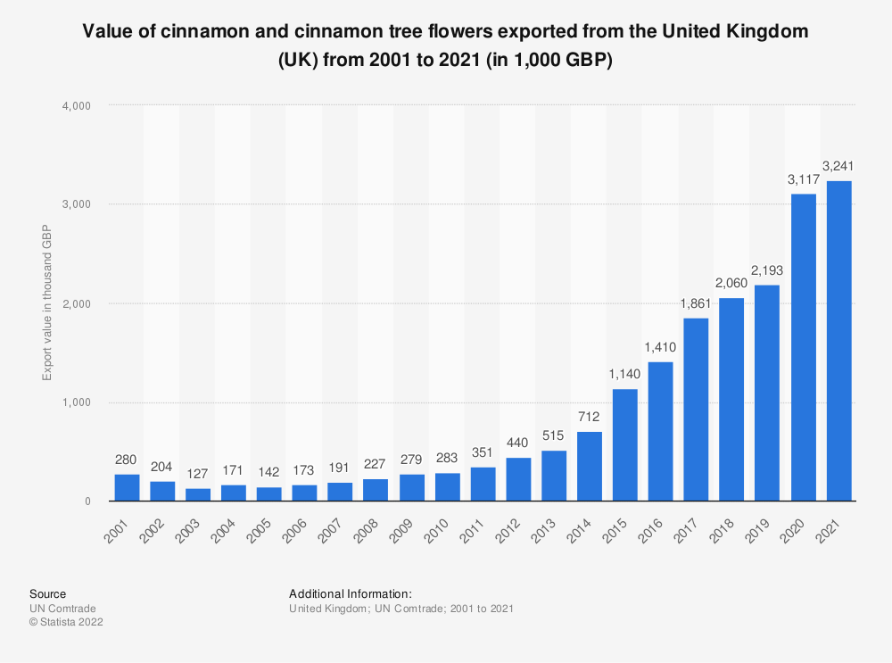Statistic: Value of cinnamon and cinnamon tree flowers exported from the United Kingdom (UK) from 2001 to 2020 (in 1,000 GBP) | Statista