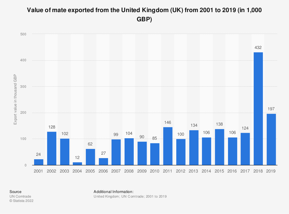 Statistic: Value of mate exported from the United Kingdom (UK) from 2001 to 2019 (in 1,000 GBP) | Statista