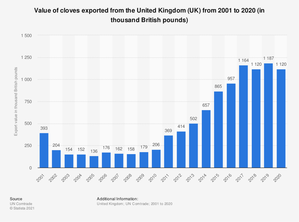 Statistic: Value of cloves exported from the United Kingdom (UK) from 2001 to 2019 (in thousand British pounds) | Statista