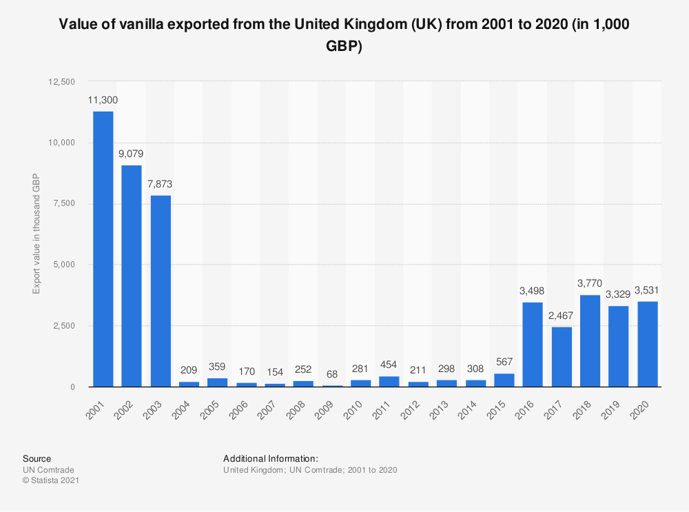 Statistic: Value of vanilla exported from the United Kingdom (UK) from 2001 to 2020 (in 1,000 GBP) | Statista