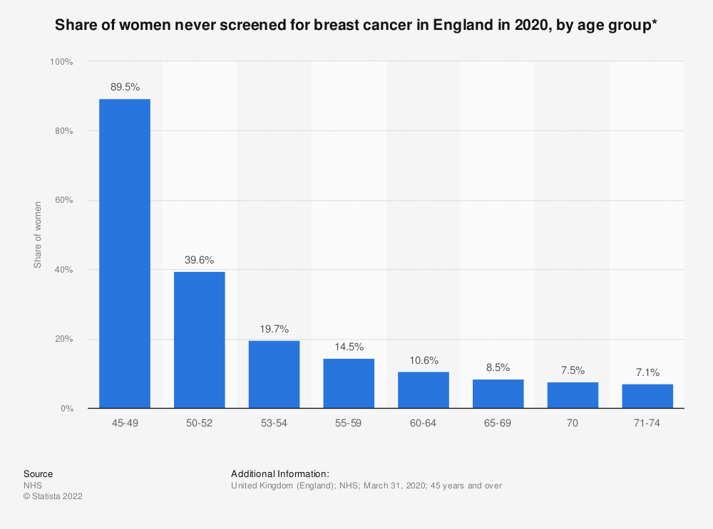 Statistic: Share of women never screened for breast cancer in England in 2019, by age group* | Statista