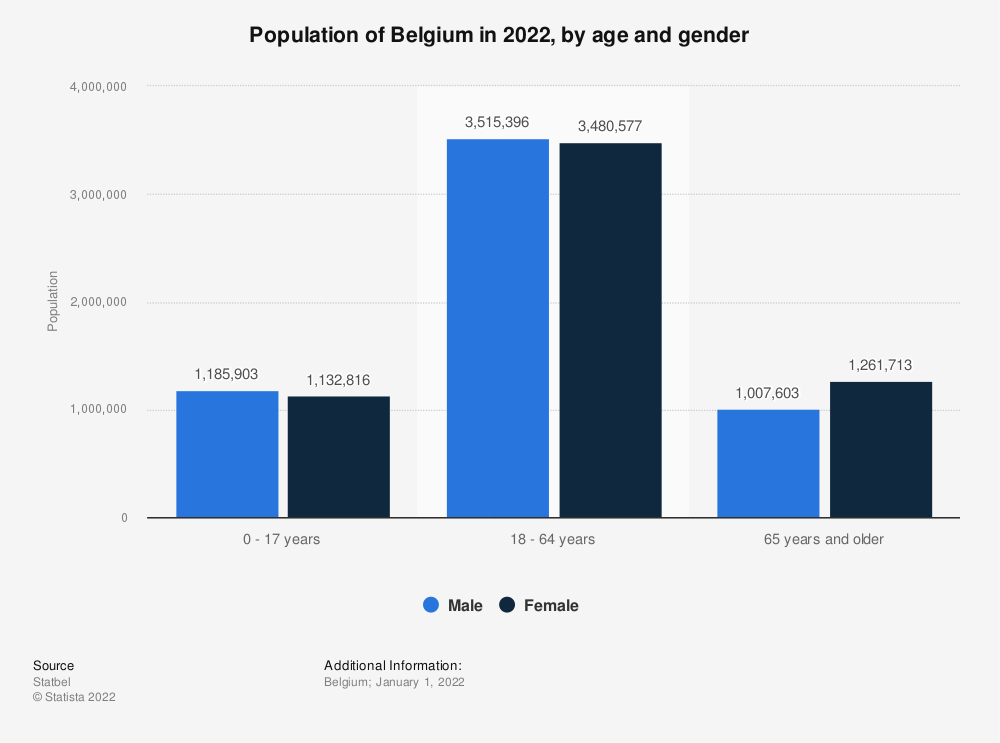 Statistic: Population of Belgium in 2018, by age and gender | Statista