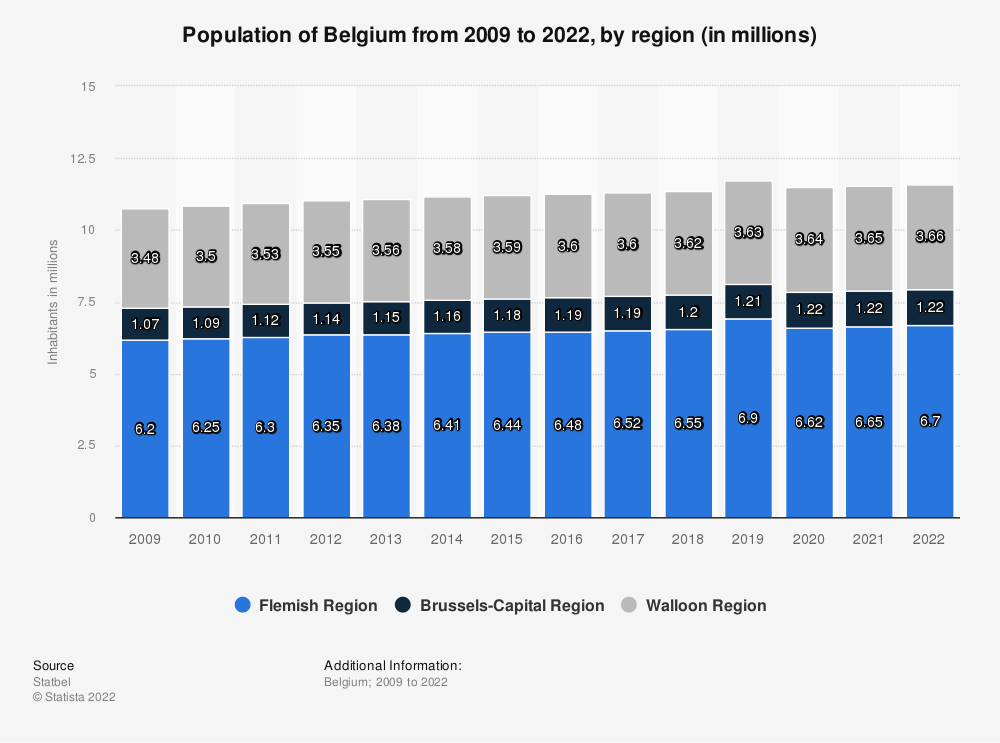 Statistic: Population of Belgium from 2009 to 2020, by region (in millions) | Statista