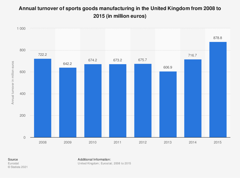 Statistic: Annual turnover of sports goods manufacturing in the United Kingdom from 2008 to 2015 (in million euros) | Statista