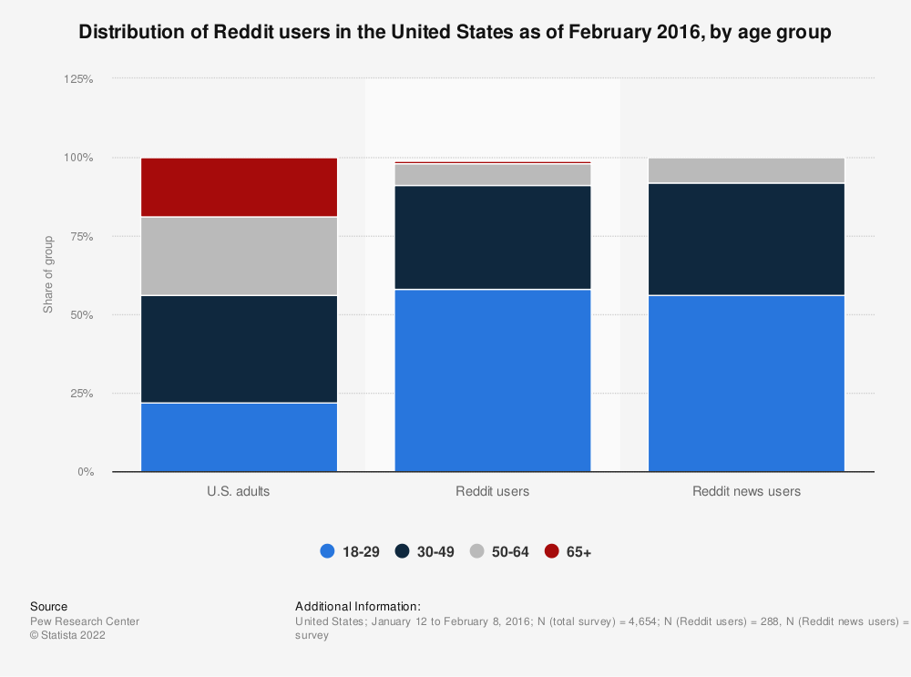 Statistic: Distribution of Reddit users in the United States as of February 2016, by age group | Statista