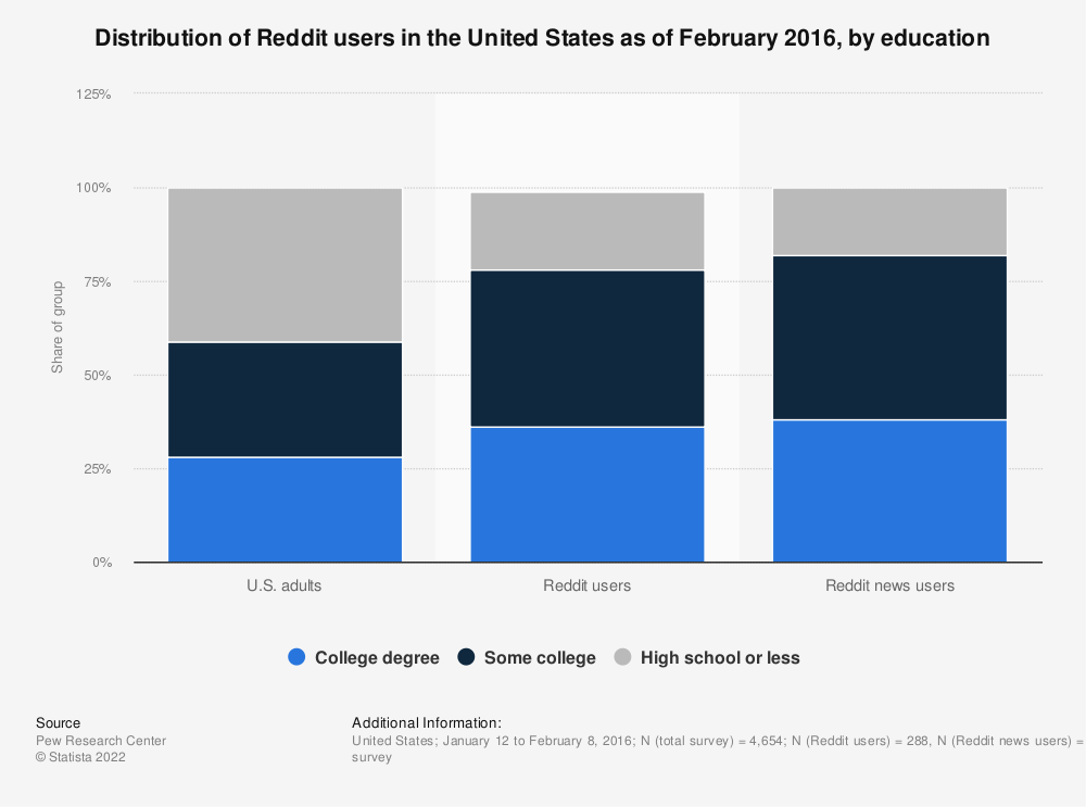 Statistic: Distribution of Reddit users in the United States as of February 2016, by education | Statista