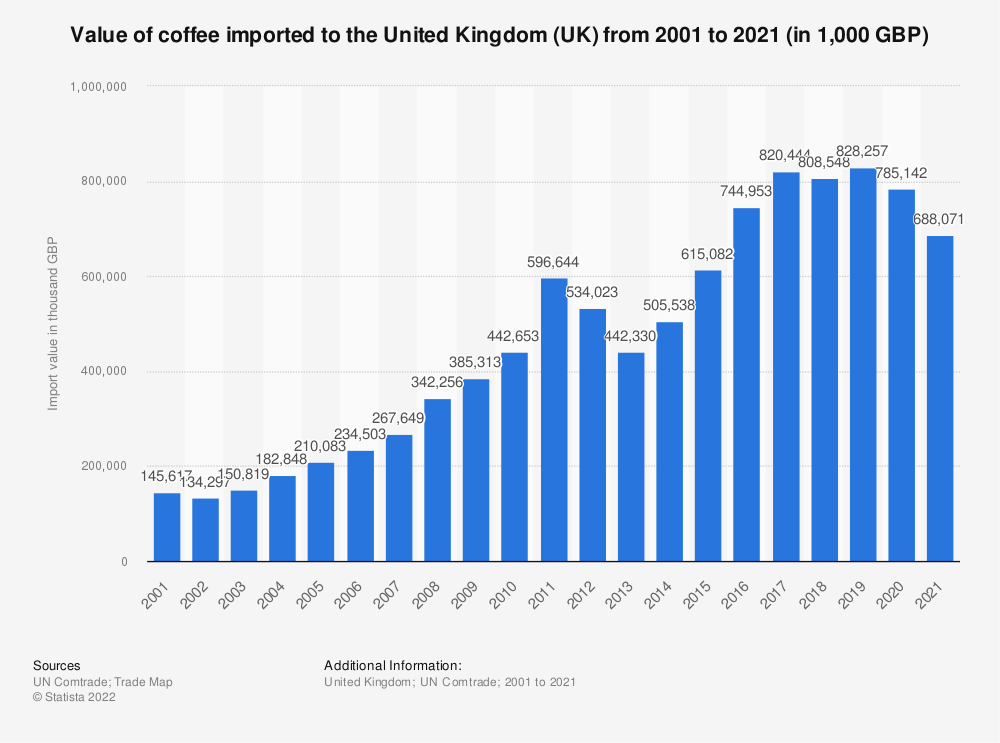 Statistic: Value of coffee imported to the United Kingdom (UK) from 2001 to 2017 (in 1,000 GBP) | Statista