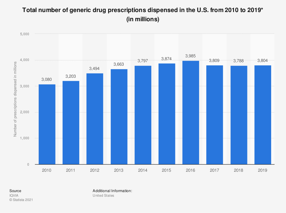 Statistic: Total number of generic drug prescriptions dispensed in the U.S. from 2010  to 2018 (in millions)* | Statista