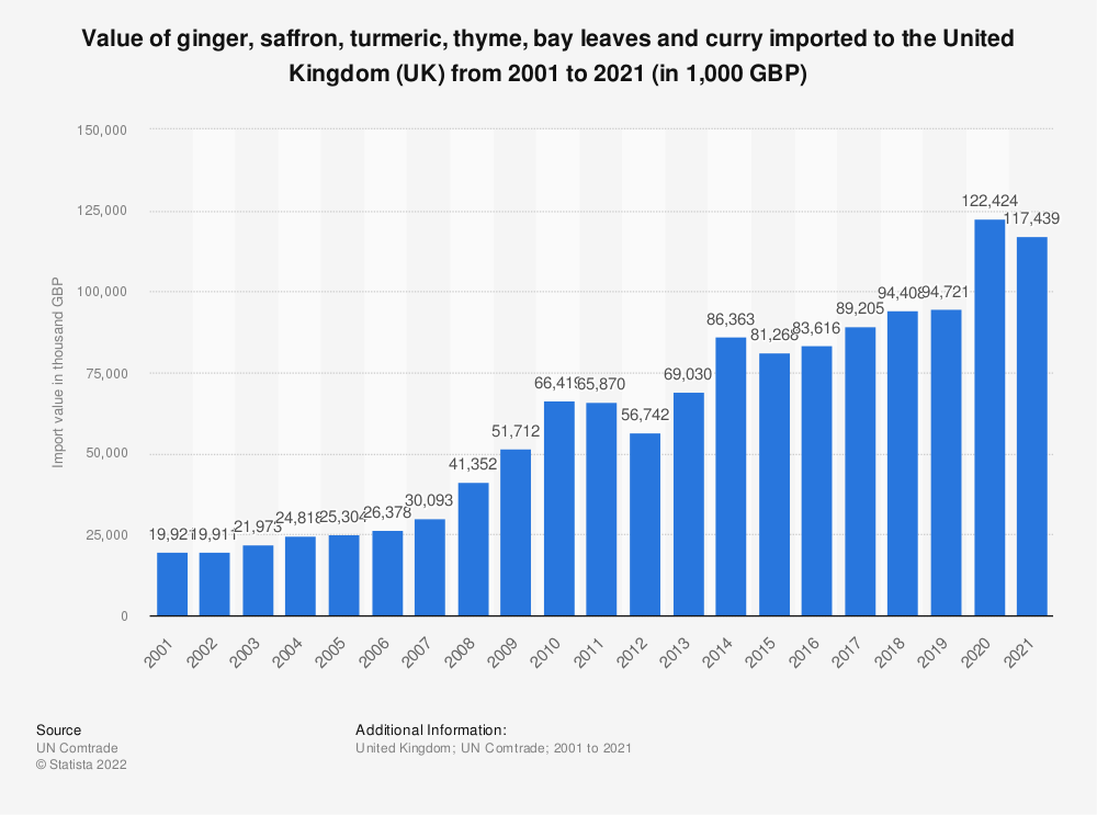 Statistic: Value of ginger, saffron, turmeric, thyme, bay leaves and curry imported to the United Kingdom (UK) from 2001 to 2018 (in 1,000 GBP) | Statista