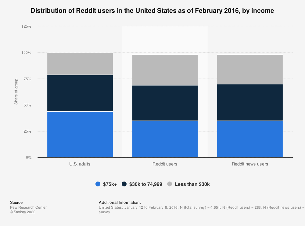 Statistic: Distribution of Reddit users in the United States as of February 2016, by income | Statista
