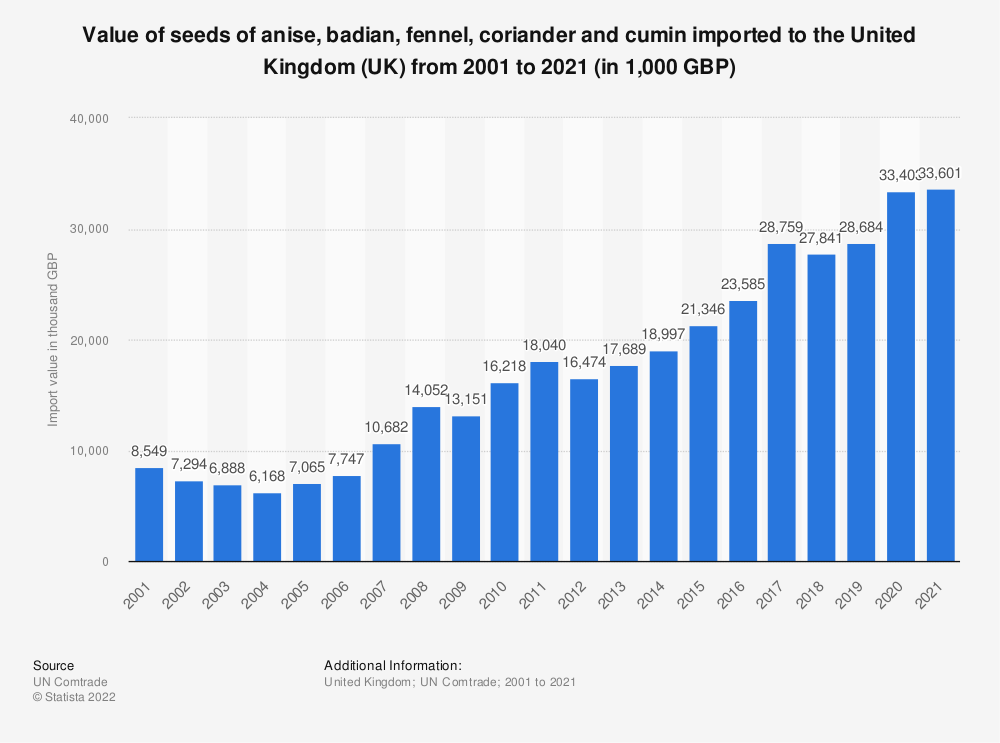 Statistic: Value of seeds of anise, badian, fennel, coriander and cumin imported to the United Kingdom (UK) from 2001 to 2020 (in 1,000 GBP) | Statista